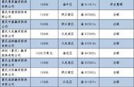 """重庆12家融资担保公司被注销或吊销经营许可证 还有13家融资租赁公司""""失联"""""""