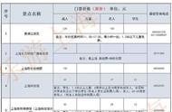 重磅福利!旅游节半价周,上海79家景点、博物馆、美术馆实行门票半价优惠