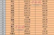 """25省份国庆假期旅游收入""""成绩单""""出炉,江苏第一山东第二"""