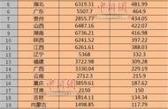 25省份国庆假期旅游收入出炉:江苏山东四川排前三 河南湖北紧随其后