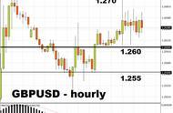 疯狂一夜后市场将走向何方?英镑、黄金、原油行情分析预测
