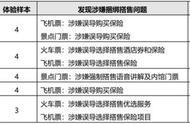 北京市消协:途牛旅游、马蜂窝、驴妈妈等涉嫌捆绑搭售