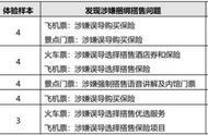 北京市消协:途牛旅游、驴妈妈等涉嫌捆绑搭售