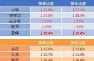 刚入秋的香港,经济却已陷入寒冬