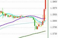 突发:欧盟宣布脱欧协议达成!全球市场暴动:英镑冲破1.29、黄金急挫、全球股市大涨