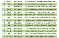 深圳一高中招聘20人 录取19人毕业自清华北大
