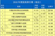 全国最新医院和专科排行榜发布 山东大学齐鲁医院上榜