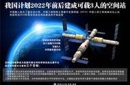 加油,中国航天!我国计划2022年前后建成可载3人的空间站