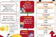"""第四次全国经济普查结果出炉 区域数据排名广东夺""""三冠"""""""