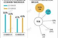 中国近半iOS用户换机时转投安卓 近3成选择华为