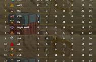 绝地求生PCL米拉玛6-4:大鹅实现连鸡 4AM战队11分差第五11分