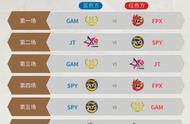 2019全球总决赛小组赛第五日赛程预告,FPX今日三场比赛