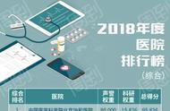 一年一度最新顶级医院排行榜出炉!上海这六家医院七个专科蝉联全国No.1