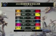 S9小组赛首日赛事预测:SKT未必稳赢FNC,LPL 3队冲刺全胜