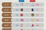 LOL  S9 全球总决赛,小组赛第三比赛日 看点重点IG  FPX