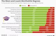 大学里最有用和最不值得读的专业