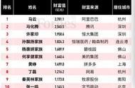 福布斯2019年度中国富豪榜发布:河南多位富豪上榜