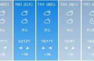 寒露到秋意浓!周六再迎降温,最高温跌至15℃