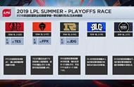 英雄联盟:LPL季后赛形势——TES与RNG争第二,六支队伍确定晋级