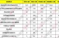 国考报名统计:陕西过审4682人,最热职位竞争比114:1截至18日9时