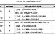北京市消协:途牛、马蜂窝、驴妈妈、高铁管家等涉嫌捆绑搭售