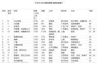 2019年胡润福布斯中国富豪排行榜