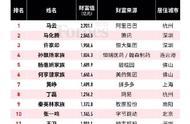 2019福布斯中国富豪榜发布,江苏首富住在连云港