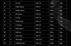 东亚足联官网公布四强赛名单 中国男足平均身高还是东亚第一