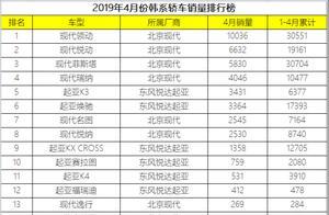 4月份韩系轿车销量一览,仅一款成绩过万辆,索纳塔、K5奄奄一息