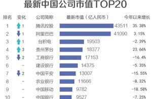中国公司市值500强出炉:腾讯第一、阿里第二,第三万万想不到