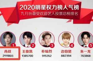 9月明星权力榜出炉:热巴肖战仍居首位,95花刘雨昕优势太明显