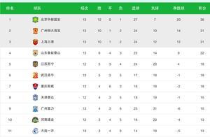 中超最新积分榜:武汉5分钟3球逆转富力,拉维奇建功华夏赢球