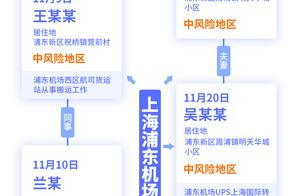 上海新增确诊一例本土病例,这5名确诊病例都跟上海浦东机场相关