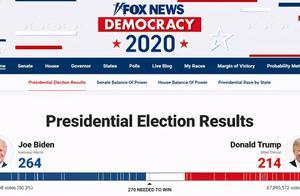 拜登与总统真的只差6票吗?答案来了