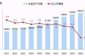 成绩单来了!2020年浙江省国民经济和社会发展统计公报公布