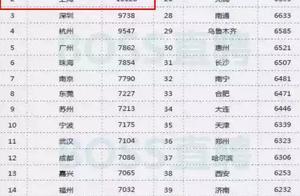 上海月薪6000元,不包吃住,能生存吗?