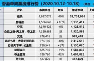 香港市场低迷加剧,《夺冠》走势稳健 《急先锋》开画不佳