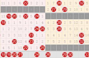 双色球第20111期 上期红球次胆06中,独蓝04中