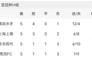 亚冠:上海上港VS全北现代,最后一轮输赢看球员的职业素养