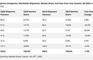 iPhone全球份额再下滑,2020年Q3跌出TOP仅排第四