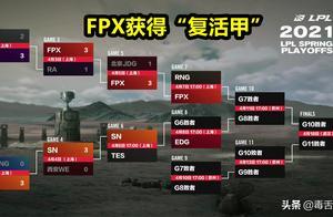 "FPX淘汰JDG!获得""复活甲"",Tian赛后的神情令人心疼"