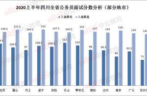 四川省考大数据!今年进面最低71分来自甘孜,遂宁最高153分