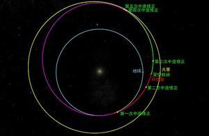 """""""天问一号""""探测器完成第三次轨道中途修正"""