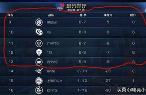 QG和E星晋级后,季后赛名额只剩两个,却还有五支战队争夺