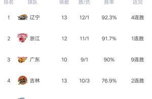 CBA最新积分榜:广厦杀进前六,北京胜深圳,福建喜提12连败