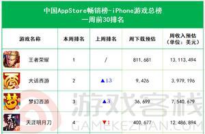 iOS畅销周报:《一梦江湖》飙升52位,《明日方舟》重回榜单