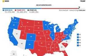 美媒:拜登赢了,将成功当选美国第46任总统