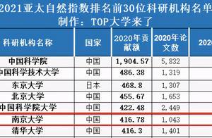 硬实力!近日,一份重量级排名发布,南京大学位列亚太地区第6!