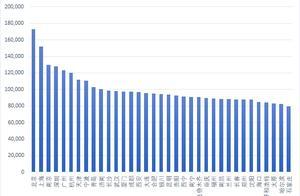 北京职工年平均工资超17万元,石家庄、哈尔滨、太原垫底