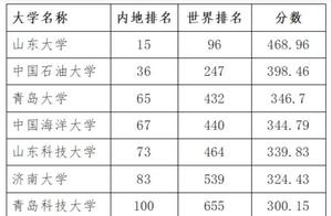 全省第9!聊城大学世界学术排名超过青岛农业大学等高校